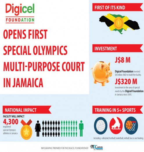 Digicel-Special-Olympics-Infographic