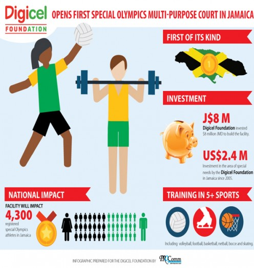 Digicel-Special-Olympics-Infographic-Updated